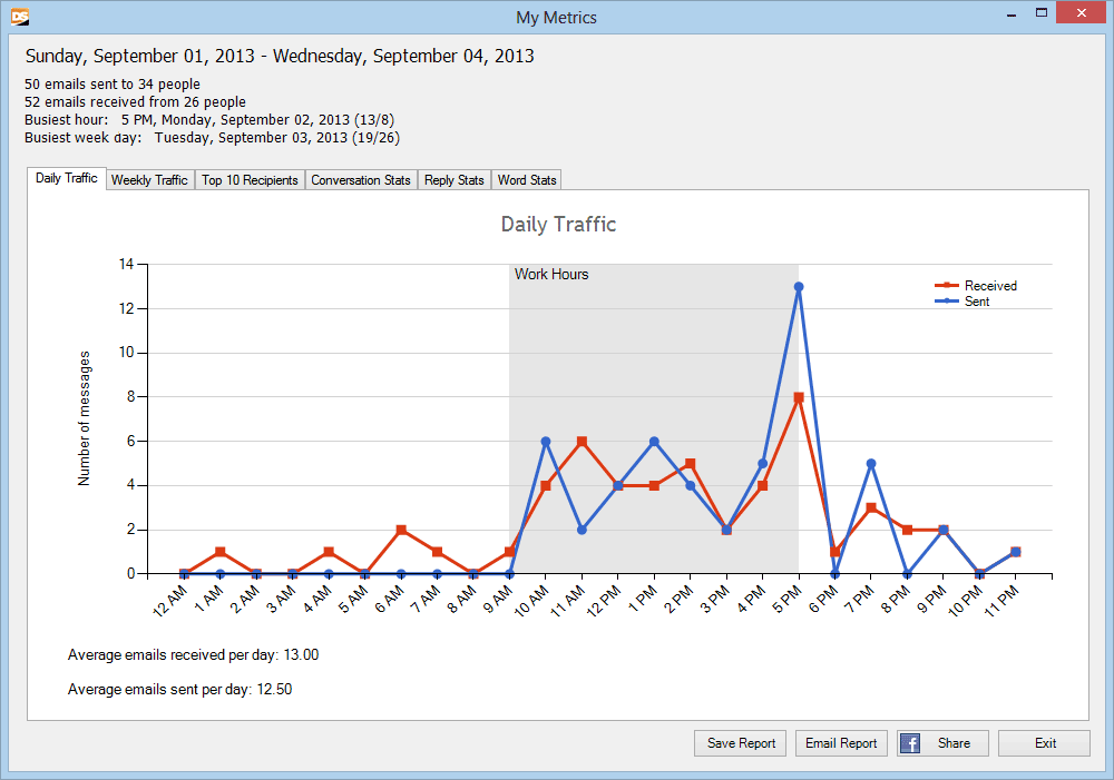 Outlook Email Metrics
